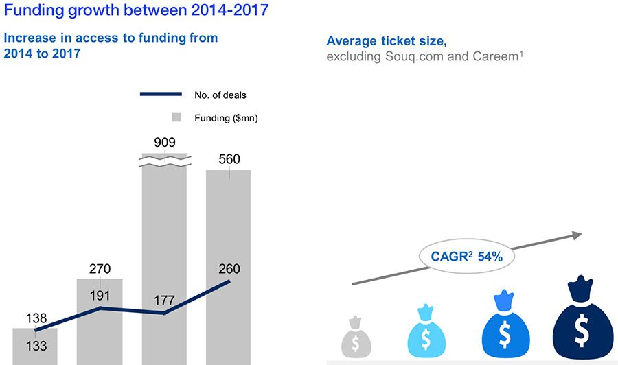 Funding growth for start-ups in the Middle East between 2014-2017