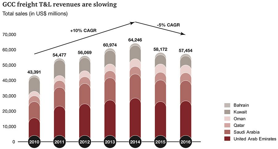 Declining revenues in the GCC transport and logistics sector