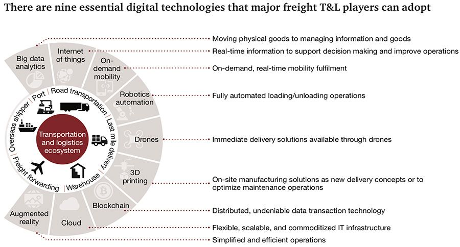 Essential digital technologies for the transport and logistics sector