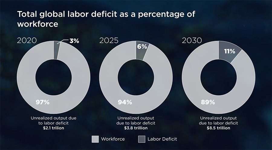 Total global labor deficit as a percentage of workforce