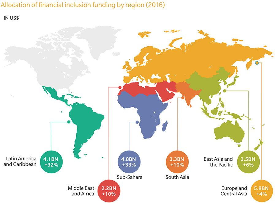 Financial inclusion funding by region