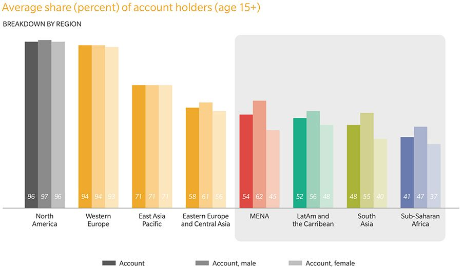 Average share of bank account holders by region