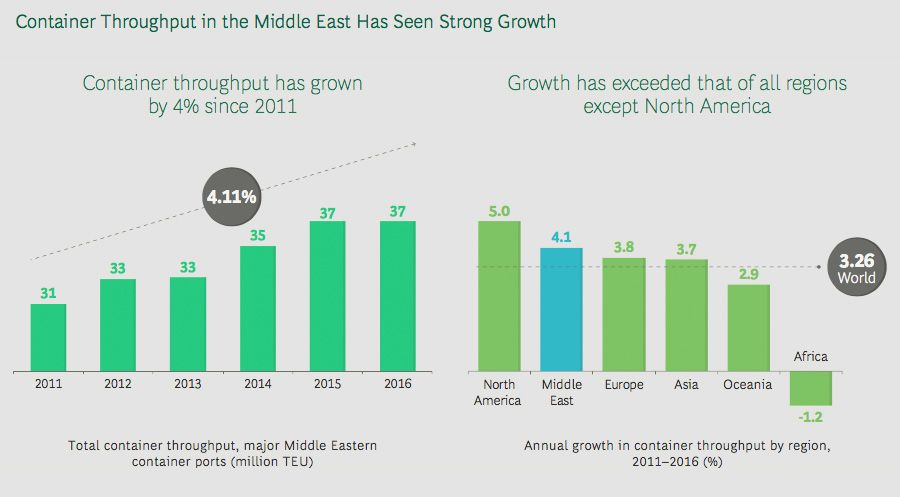 Shipping container growth in Middle East