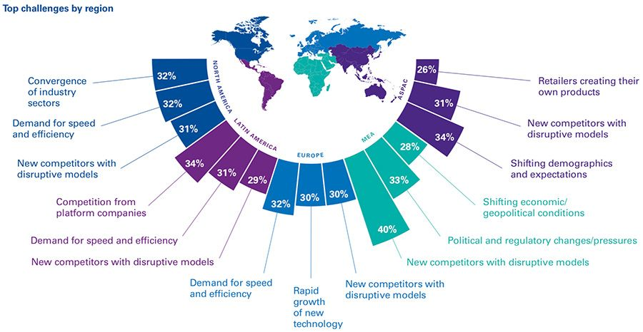 top market challenges for consumer goods executives by region