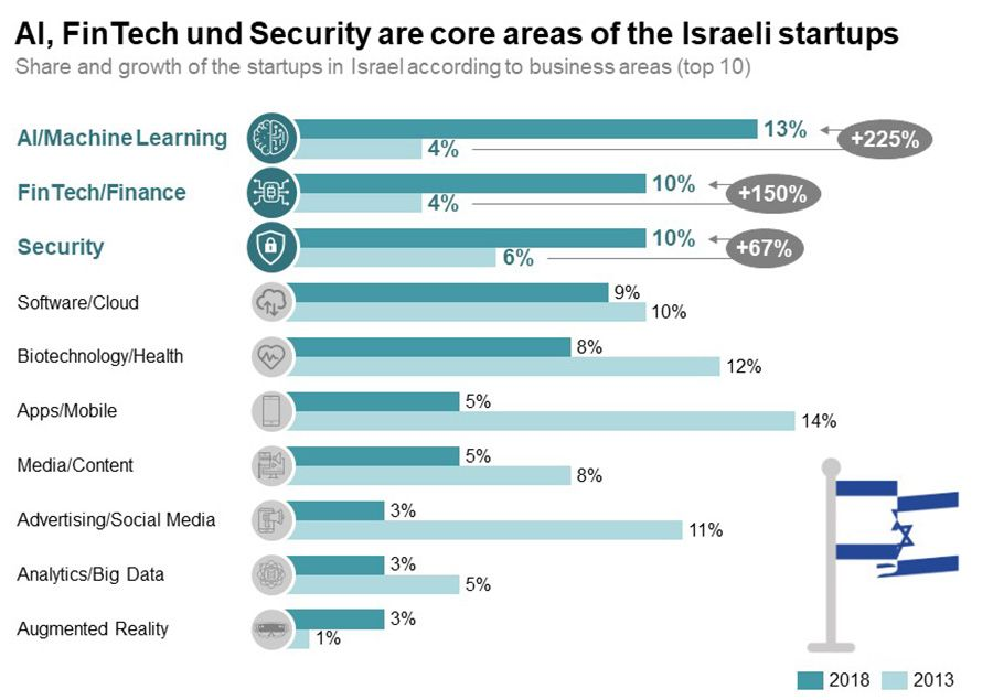 Share and growth of Israeli start-ups by sector