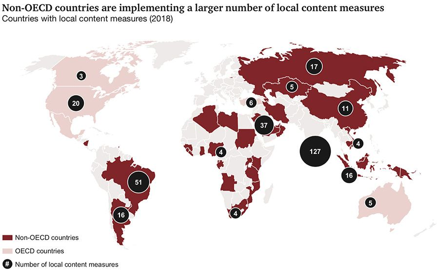 Number of local content measures around the world