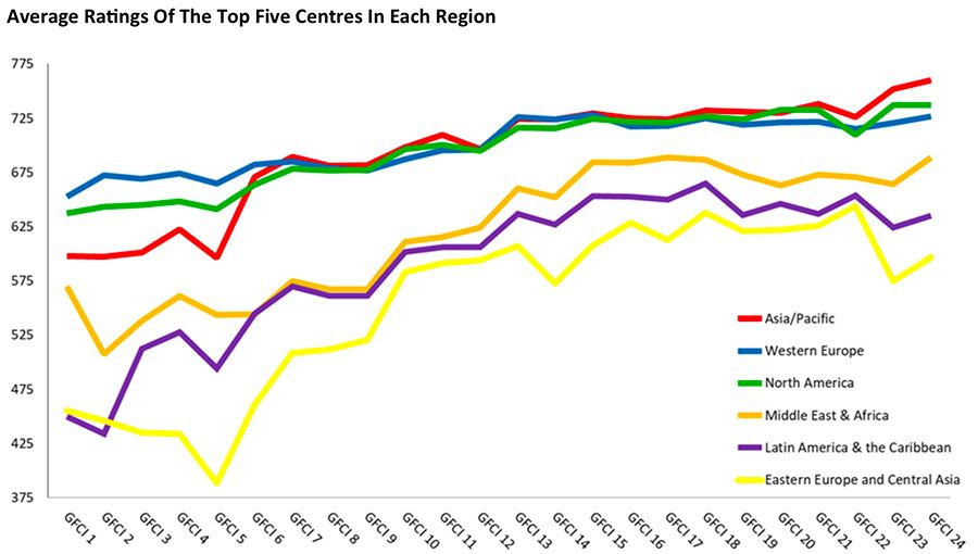 Financial market performance per region