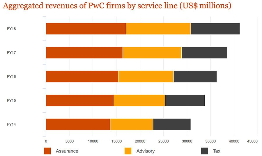 Aggregated revenues of PwC firms by service line 2018