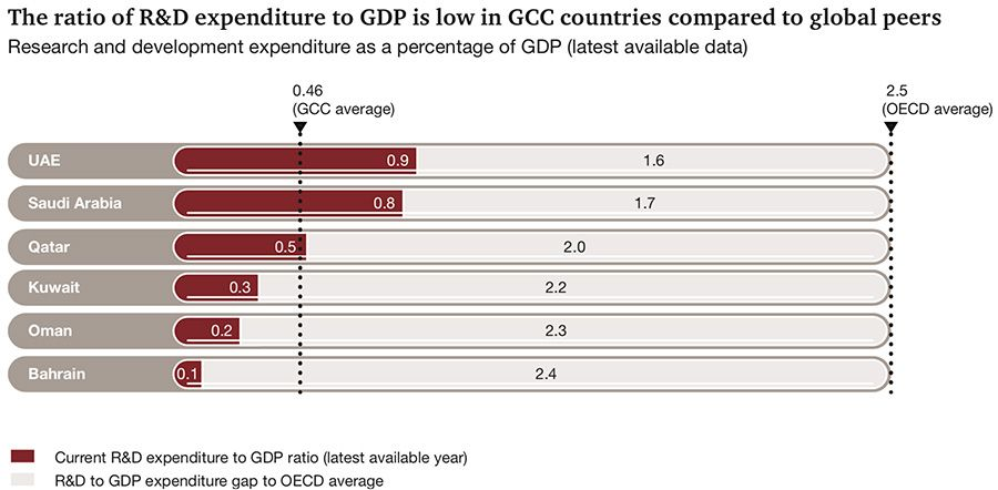 Ratio of R&D expenditure to GDP in GCC compared to OECD