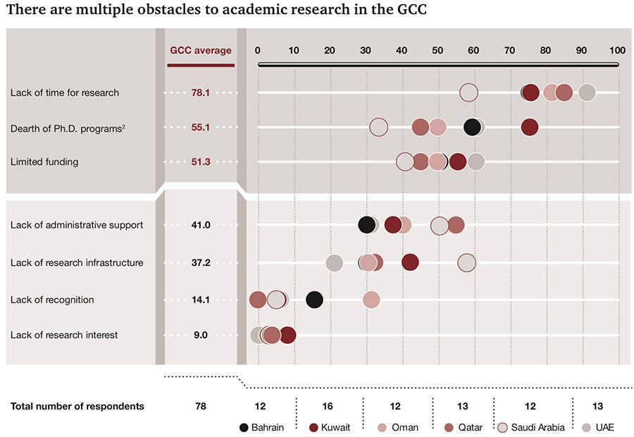 Obstacles to academic research in the GCC
