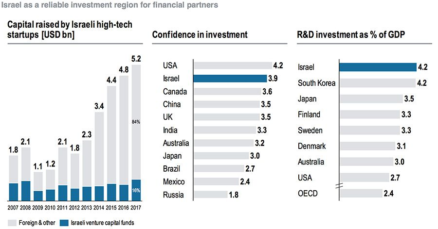 Israel as a reliable investment region for financial partners
