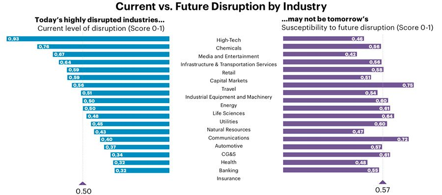 Susceptibility to disruption in the Middle East by sector