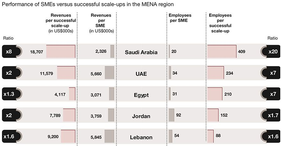 Employment generated in Middle East by scale-ups