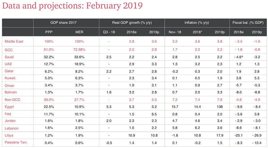 Middle East economic data and projections for 2019