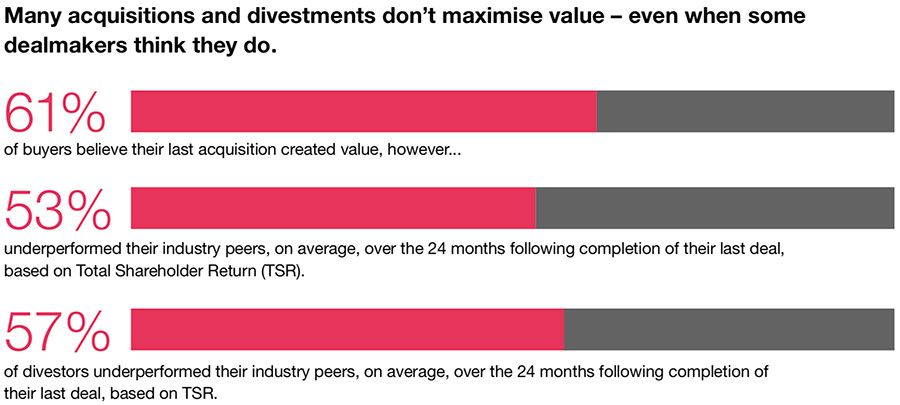 Value creation in acquisitions and divestments