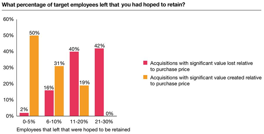 Retention rates for key staff in successful acquisitions