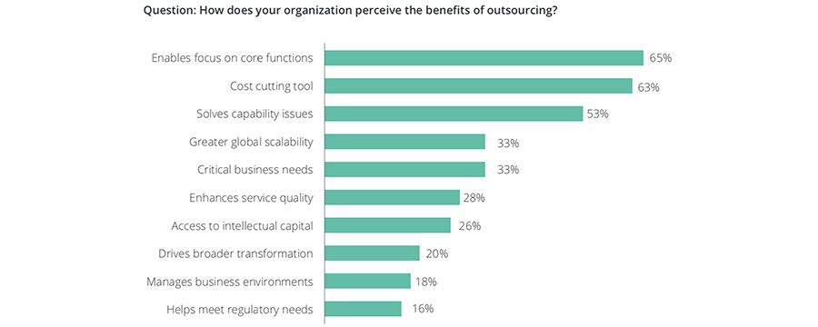 Reasons for business outsourcing