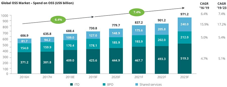 Global outsourcing and shared services market