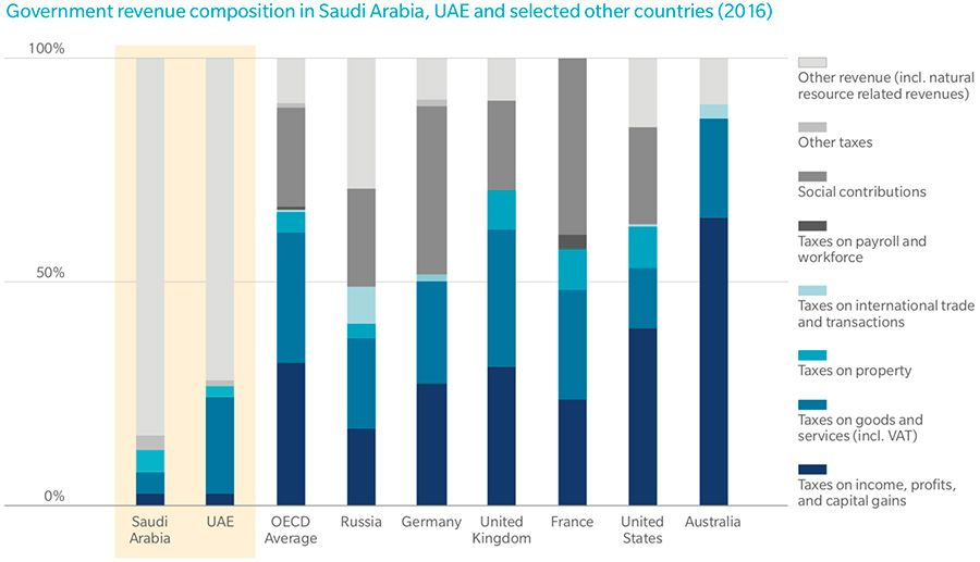 Govt. revenue comparison for the UAE, Saudi Arabia and other countries