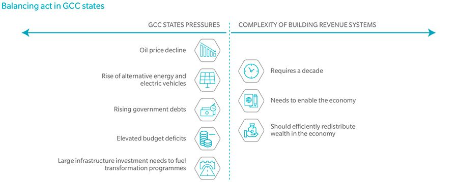 Balancing government budgets in the GCC