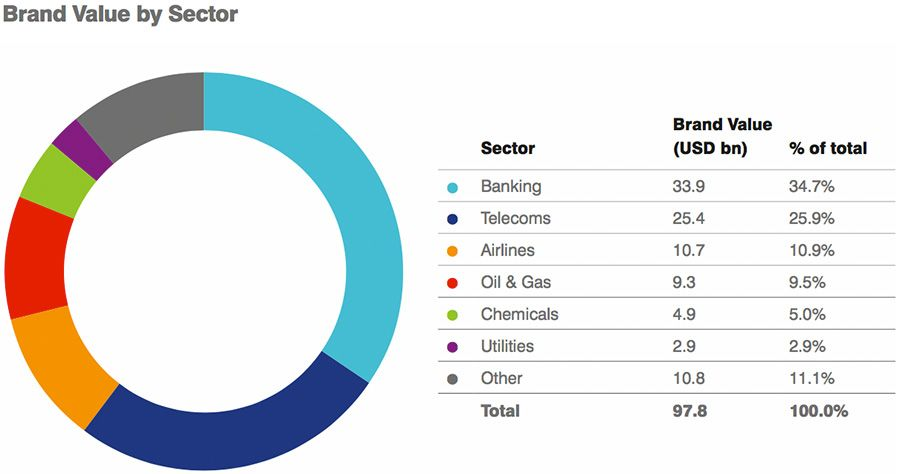 Middle East brand value by sector