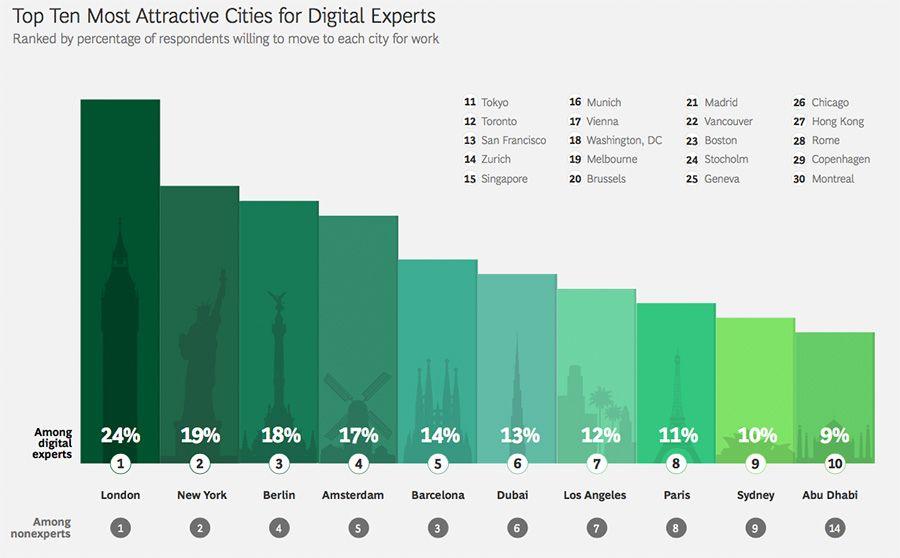 Abu Dhabi and Dubai among top ten cities for digital expert