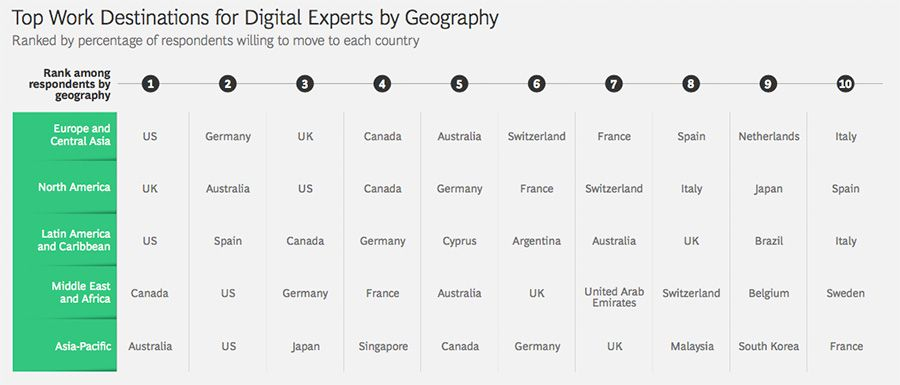 Most attractive destination for digital experts by geography