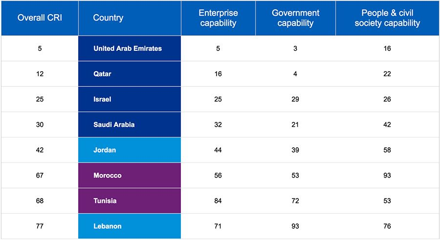 2019 Change Readiness Index - Middle East and North Africa