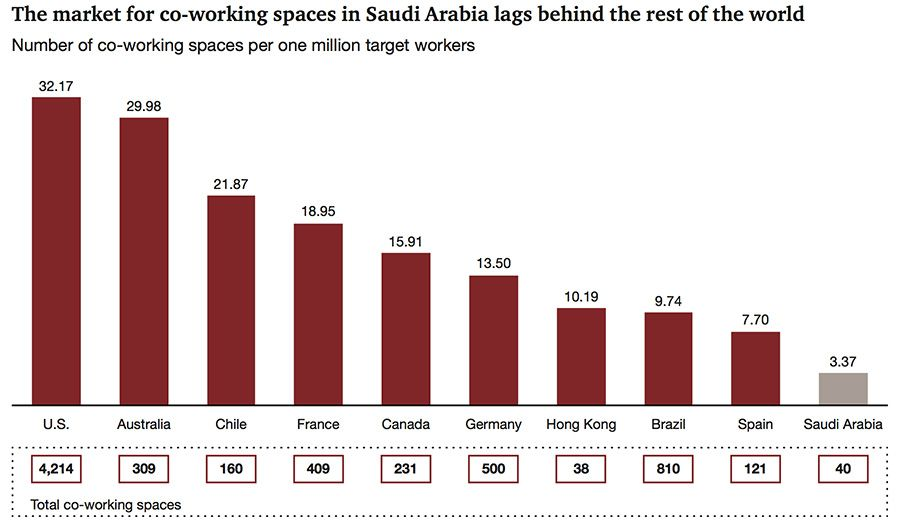Co-working space in Saudi Arabia compared to global hotspots