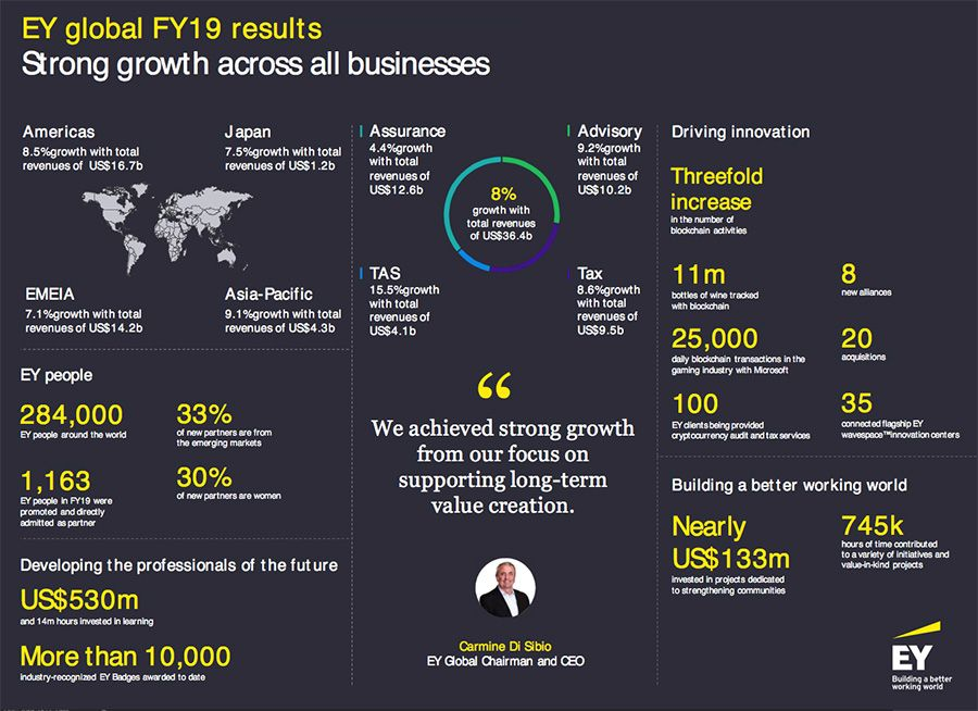 EY Global FY19 results