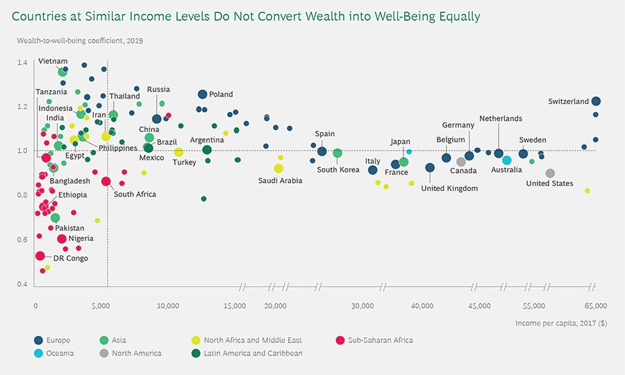 Country income levels compared to well-being