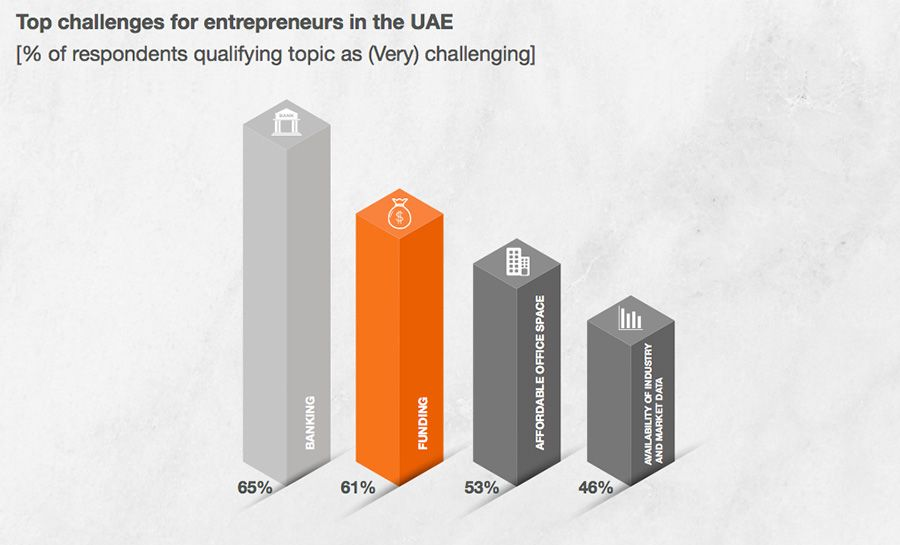 Biggest challenges for entrepreneurs in the UAE