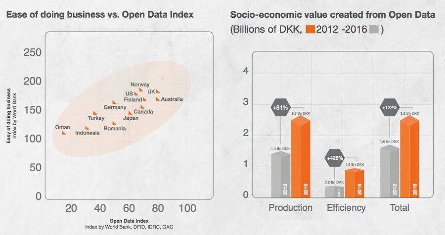 Ease of doing business correlation to open data