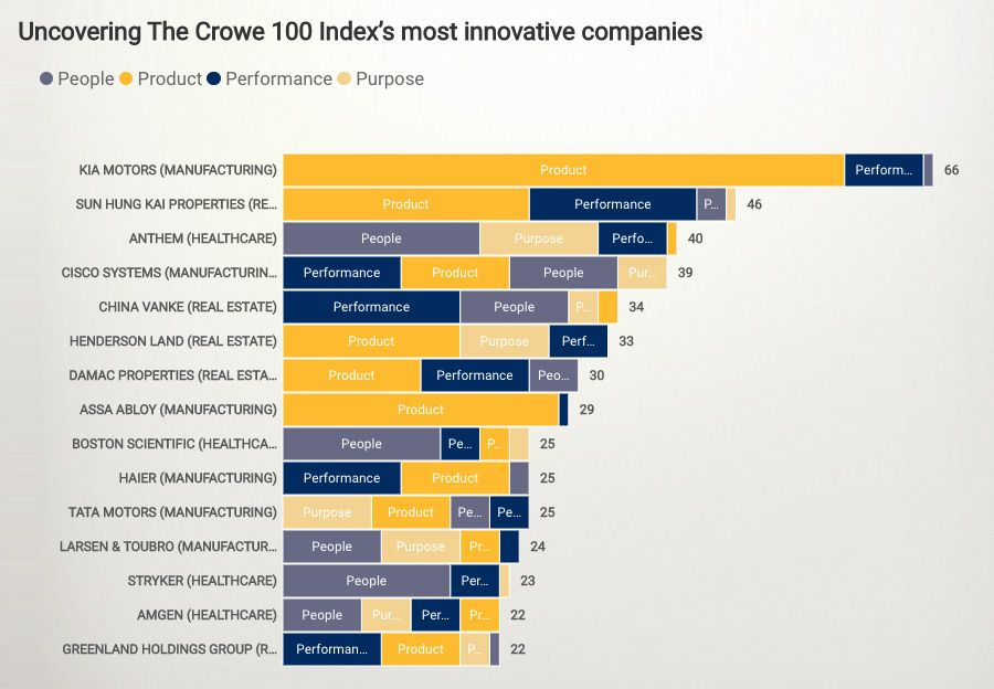 Uncovering The Crowe 100 indexs most innovative companies