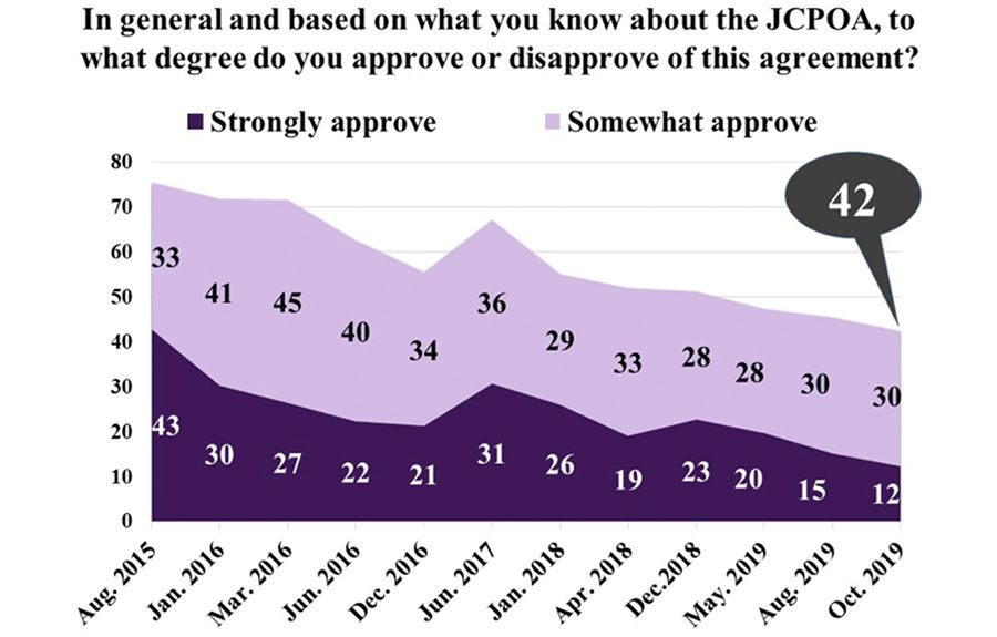 Support for the JCPOA nuclear deal in Iran