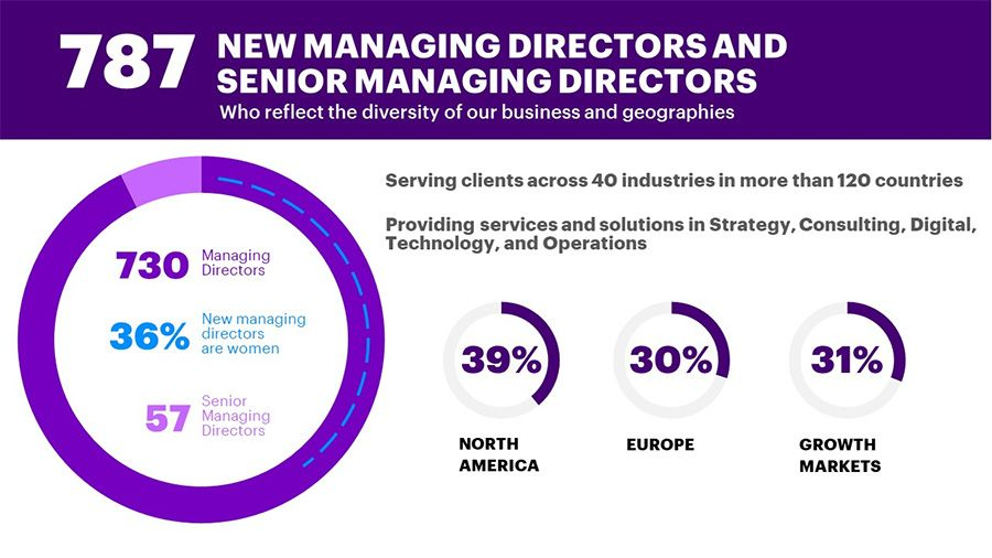 Accenture promotes 787 senior and managing directors worldwide