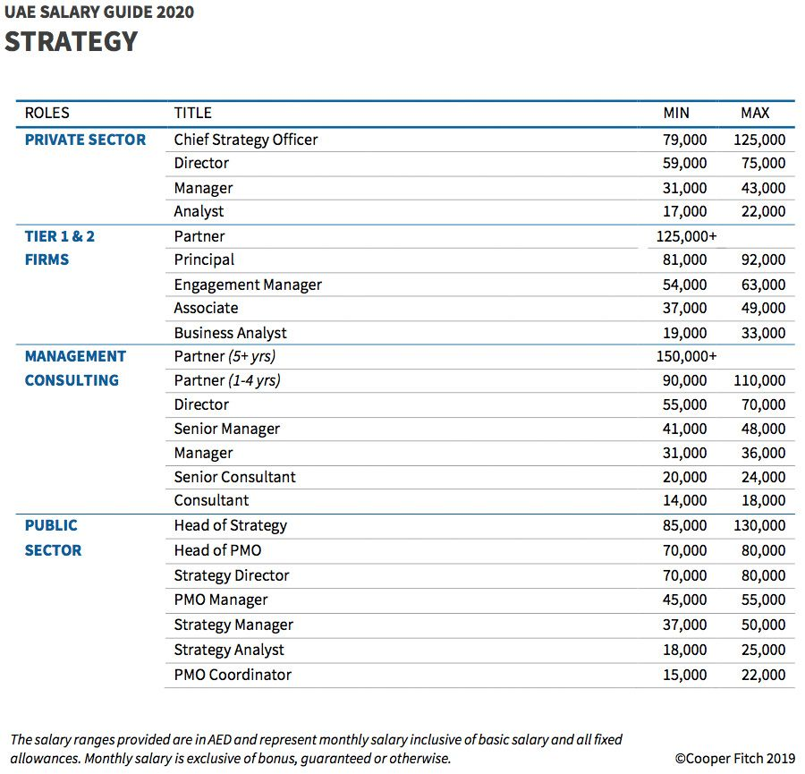 UAE strategy consultant salary guide