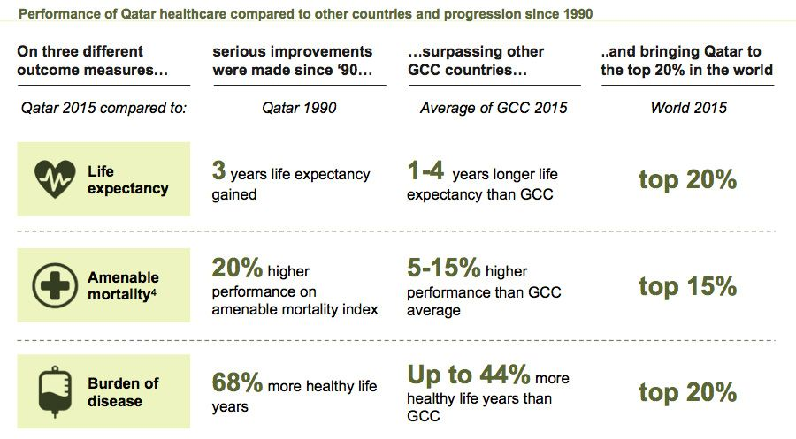 Gains in Qatar's healthcare system since 1990