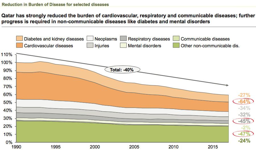 Reduced burden of disease in Qatar since 1990