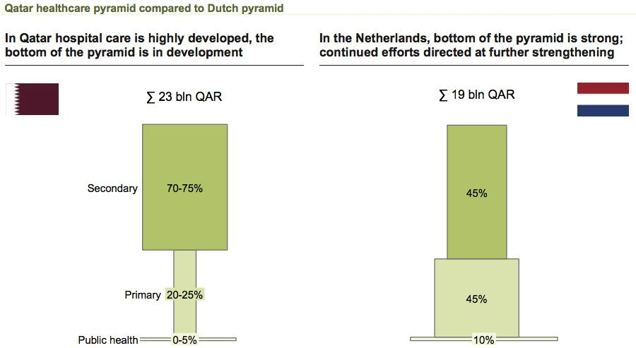 Qatar healthcare spending breakdown compared to the Netherlands
