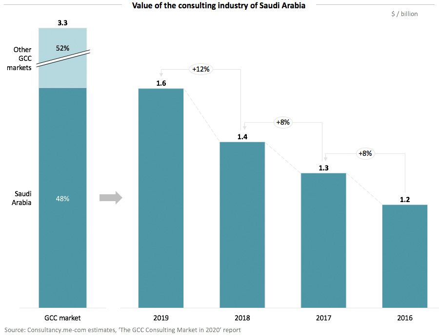 Value of the consulting industry of Saudi Arabia