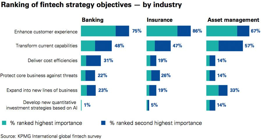 Ranking of fintech strategy objectives - by industry