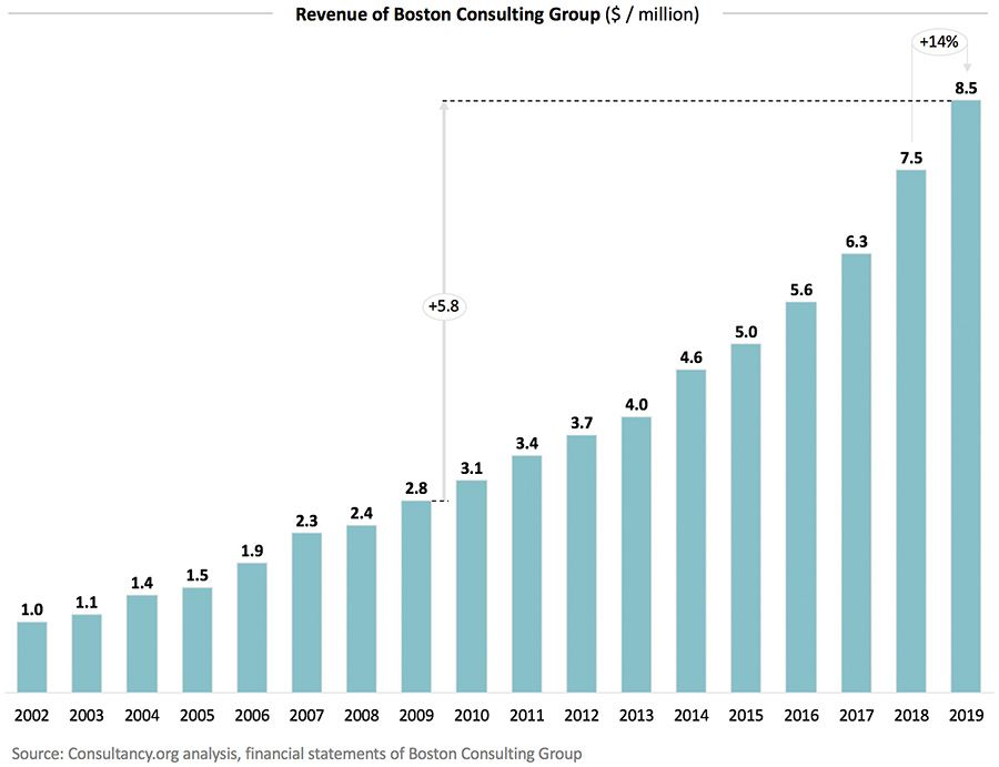 Revenue of Boston Consulting Group 2019