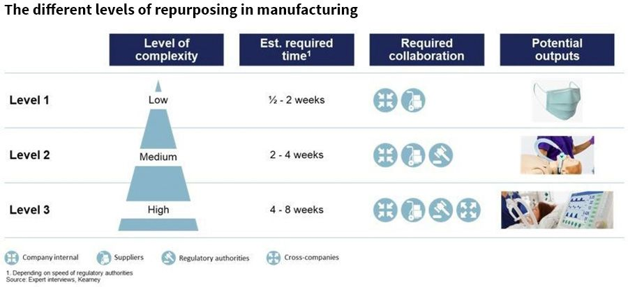 The different levels of repurposing in manufacturing