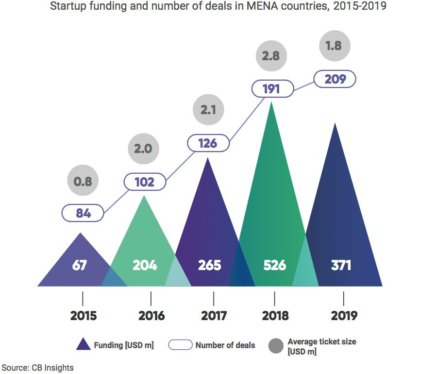 Startup funding and number of deals in MENA countries