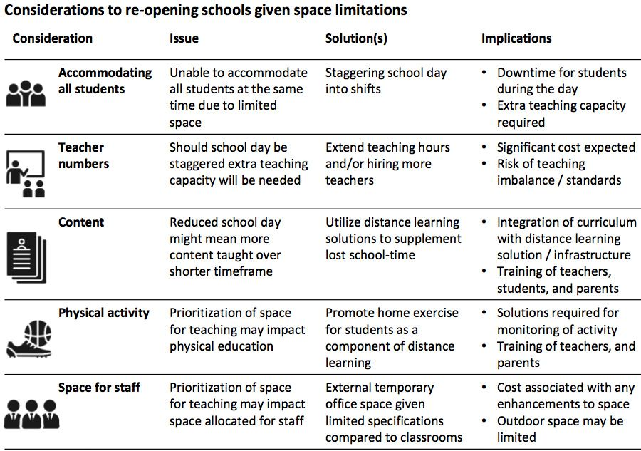 Considerations to re-opening schools given space limitations