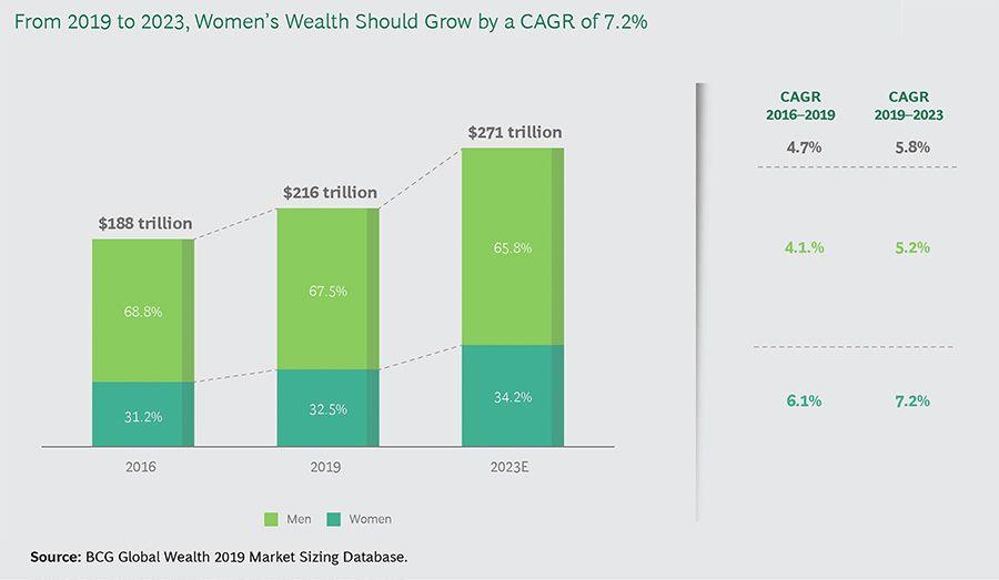 Women's share of regional wealth