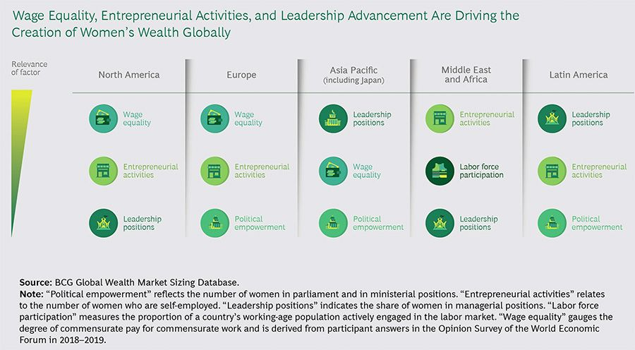 Drivers of growth for women's wealth