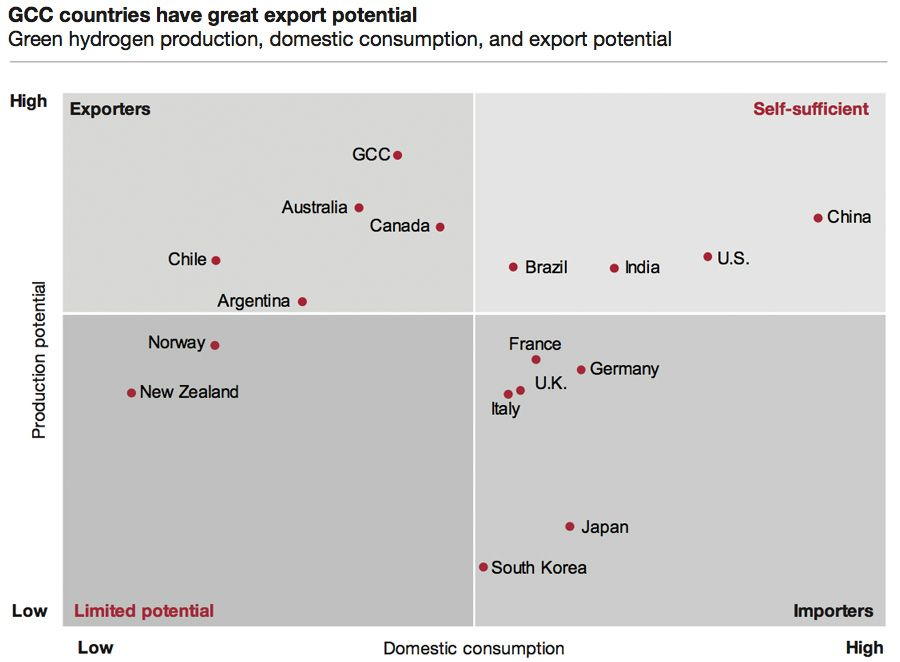 Export potential of GCC countries