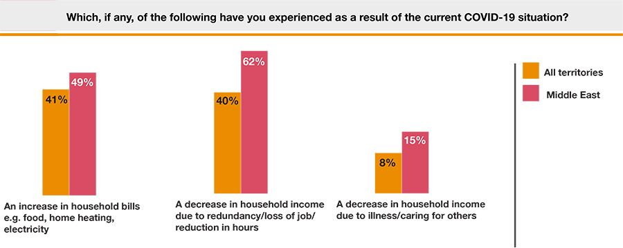 Pressure on household income